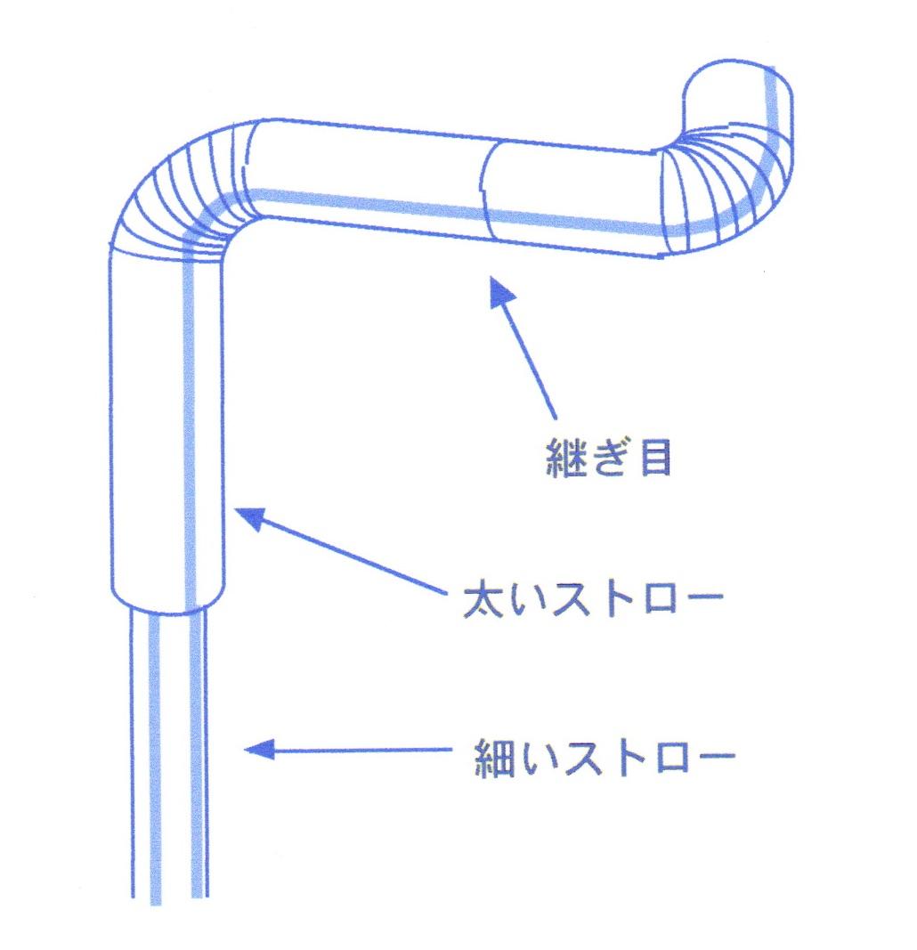 L字回転の図